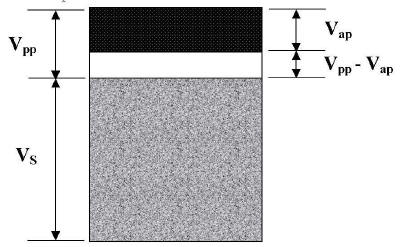 Aggregate volume schematic (from Roberts et al., 1996).
