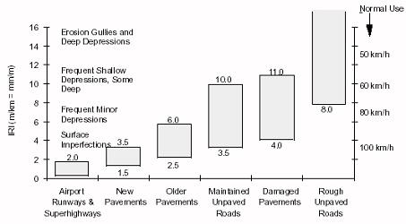 Figure 2. IRI roughness scale (replotted from Sayers et al., 1986).