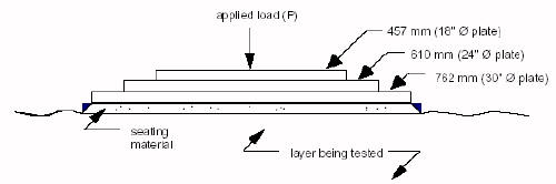 Plate load test schematic