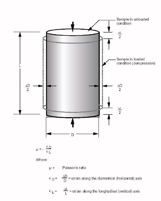 Poisson's Ratio Example