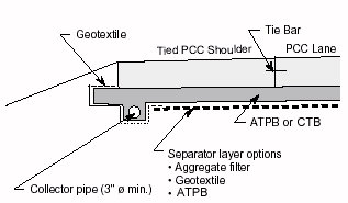 PCC pavement subsurface drainage with PCC tied shoulder