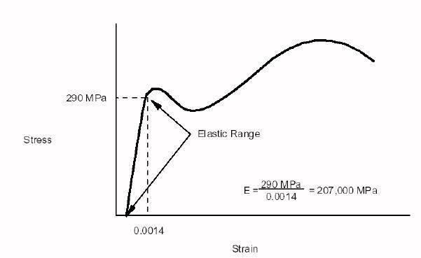 Example stress-strain plot for steel