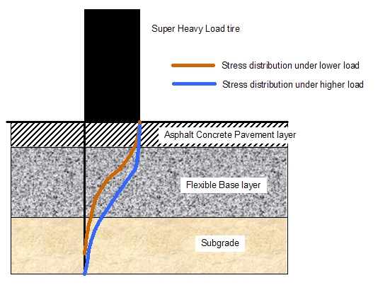 This figure shows the stress distribution within a flexible pavement structure for a low and a high tire load.