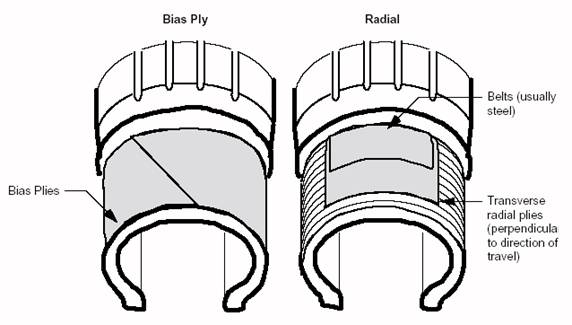 Bias and radial ply tires.