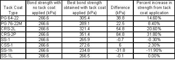 Table 1: Summary of Selected Results taken from Mohammad et al. (2005{{6}})for Bond Strength Tests at 77ºF (25ºC).