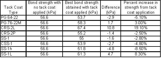 Table 2: Summary of Selected Results taken from Mohammad et al. (2005)for Bond Strength Tests at 131ºF (55ºC).
