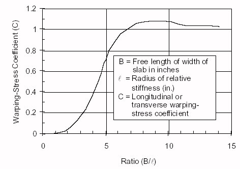 Figure 2. Curve showing variation in the differential temperature stress coefficient C for different values of the ratio B/l (redrawn from Bradbury, 1938).