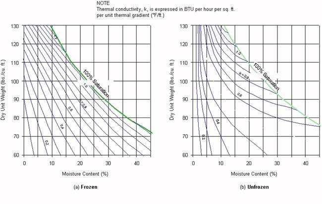 Average thermal conductivity for granular soils, frozen and unfrozen (redrawn from Kersten, 1949 and Air Force, 1966).