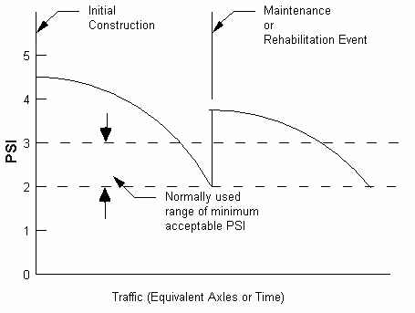 Concept of Pavement Performance Using Present Serviceability Index (PSI) (Hveem and Carmany, 1948)