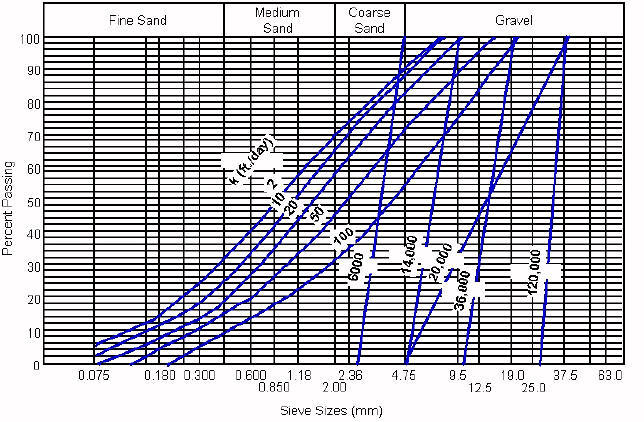 Typical Aggregate Gradations and Permeabilities (after Ridgeway, 1982)