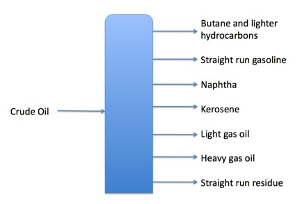 Lighter hydrocarbons rise to the top of the fractionation column while the heavier molecules settle to the bottom.