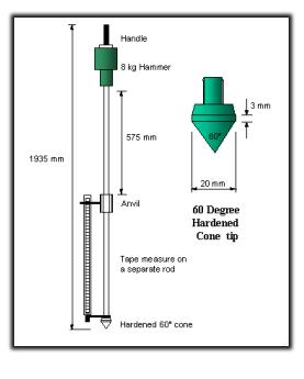 Schematic of a dynamic cone penetrometer.