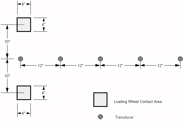 Standard location of Dynaflect loading wheels and transducers.