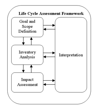 ISO 14040-2006 Life cycle assessment framework - The four phases of an LCA