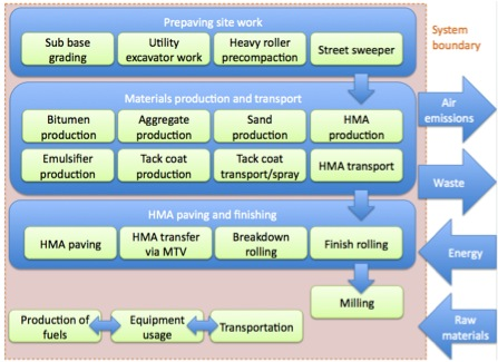 Process flow diagram for construction and maintenance of an HMA or RAP road