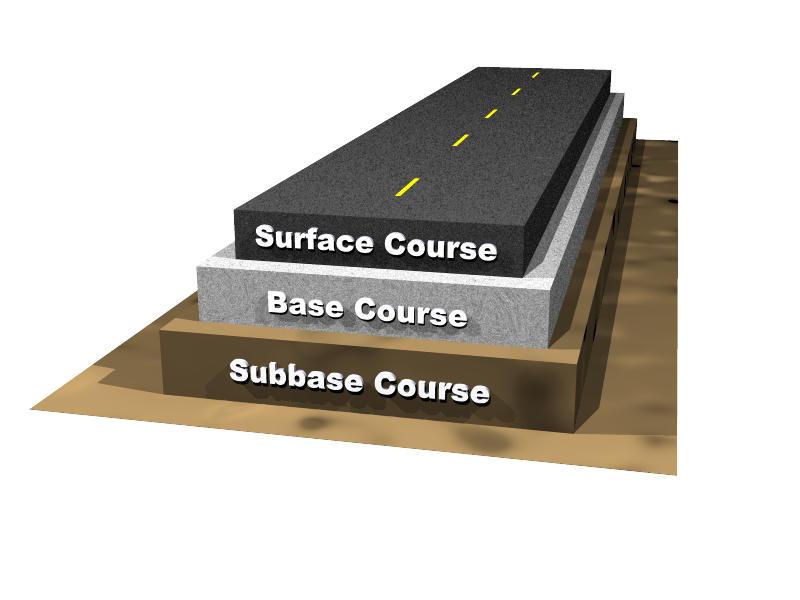 Basic flexible pavement structure