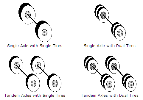 Diagram of a typical axle and tire arrangement