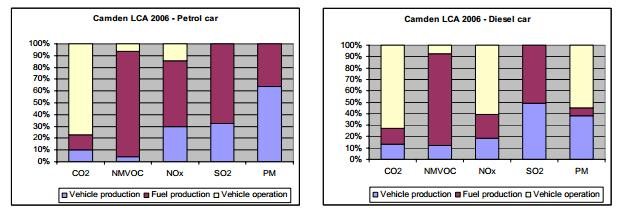 Example of LCA results for lifetime emissions of gasoline and diesel powered cars (from Life Cycle Assessment of Vehicle Fuels and Technologies, London Borough of Camden, 2006)