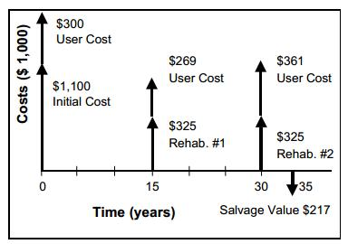 Example of lifecycle cost analysis including user and agency costs (FHWA, 1998)