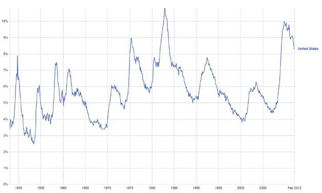 U.S. unemployment rates since World War II