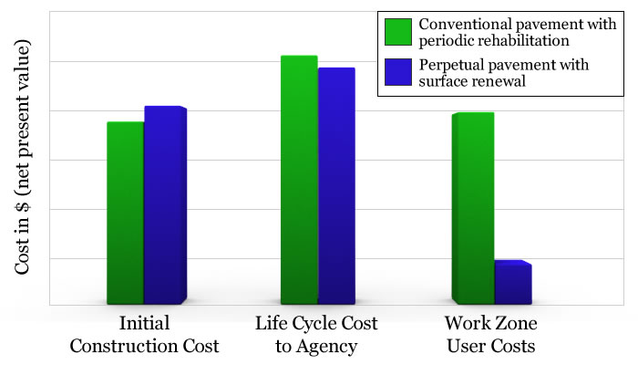 Sample 50-year cost comparison of conventional and perpetual pavement designs for a 4-lane highway.