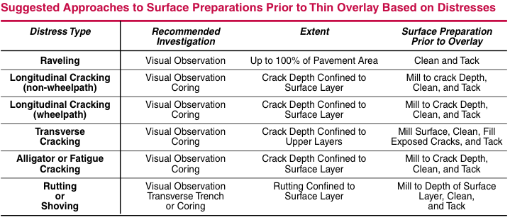 (Source: NAPA publication, Thin Overlays for Pavement Preservation)