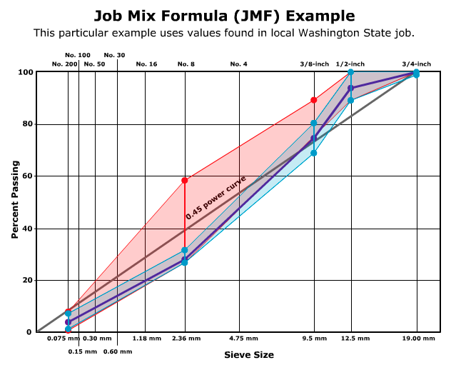 Job Mix Formula - Pavement Interactive