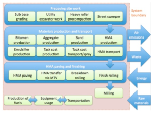 Life Cycle Assessment of HMA and RAP